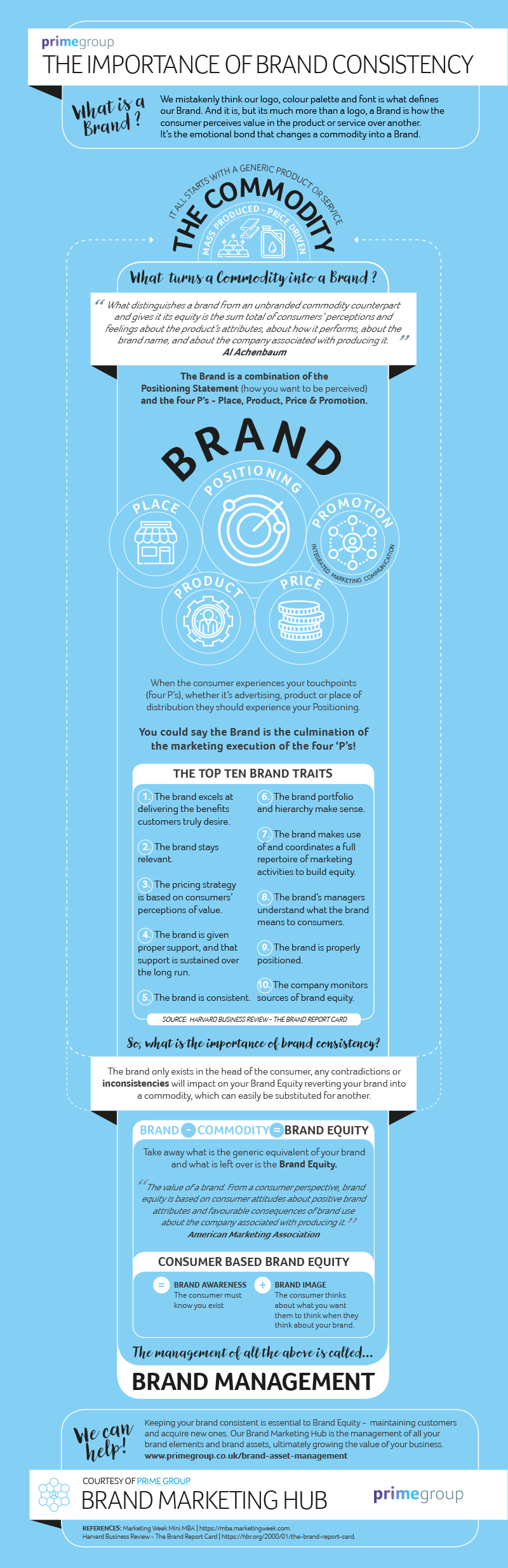 Importance_of_brand_consistency_Prime_Group1