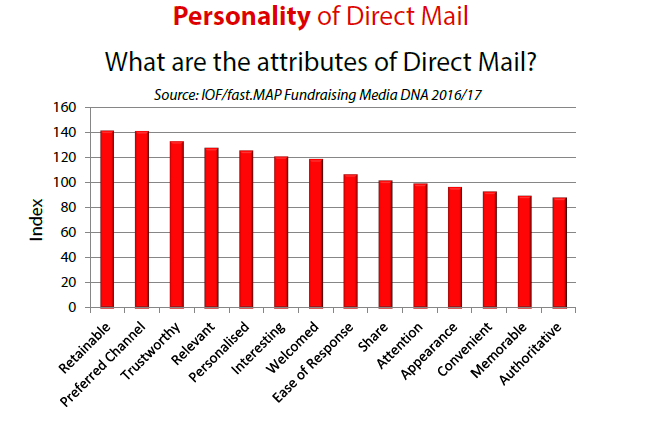 personality of direct mail